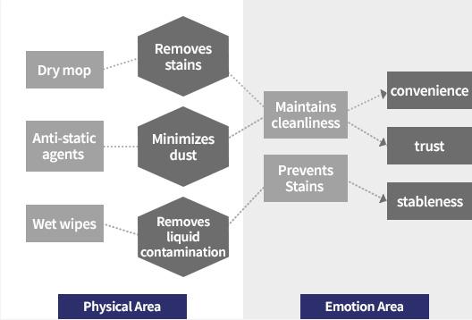 Emotion Area