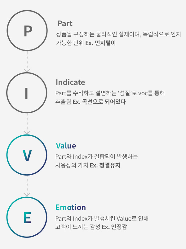 Part-Indicate-Value-Emotion