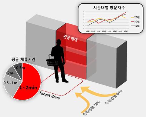 고객 행동의 심층분석 이미지