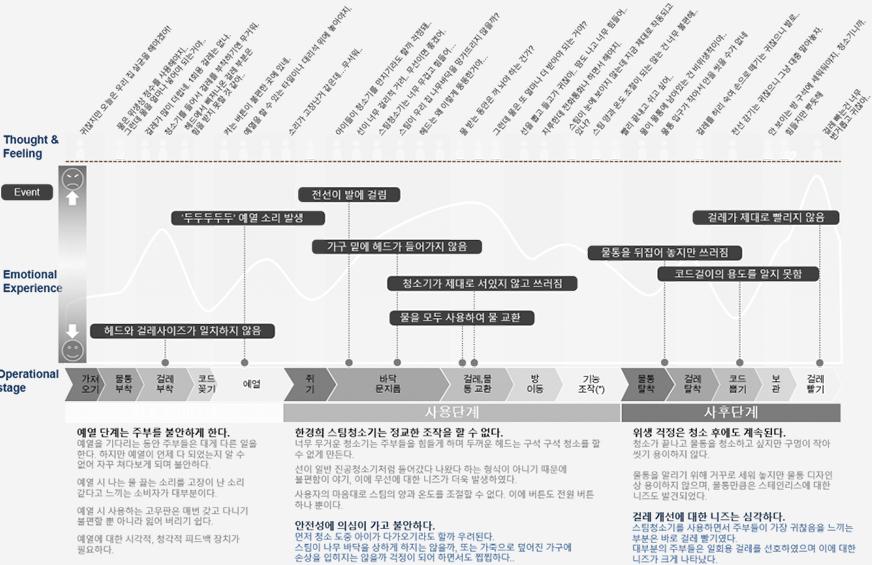 심층적 여정지도 Journey Map